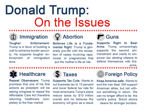 donald-trump-on-the-issues