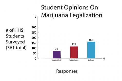 Marijuana Survey Results Graph