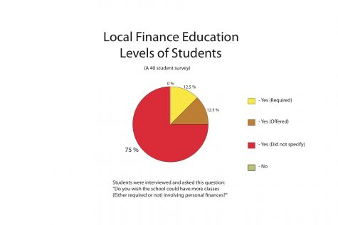 Personal Finance Pie Chart